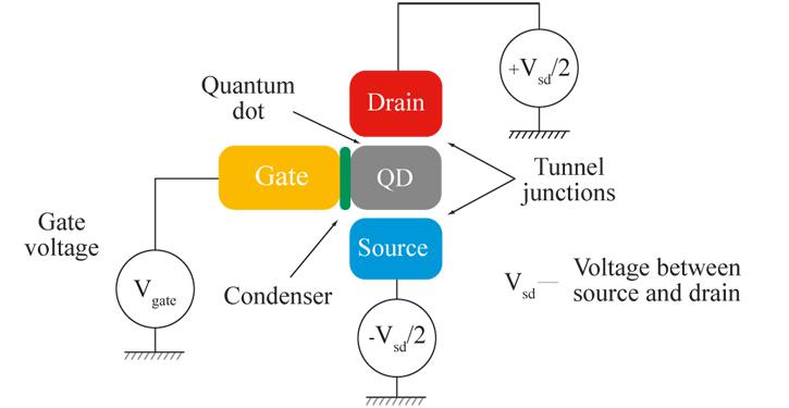 Single atom transistor wiki